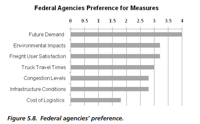 freight management kpis for federal agencies.