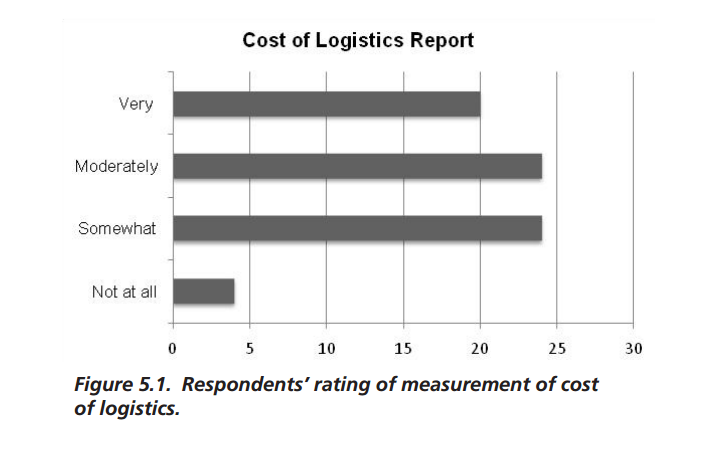 Cost of Logistics Report Graph for freight management kpis