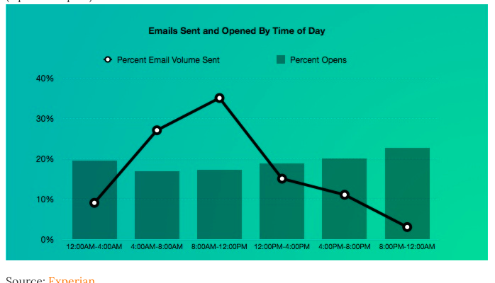 email marketing times