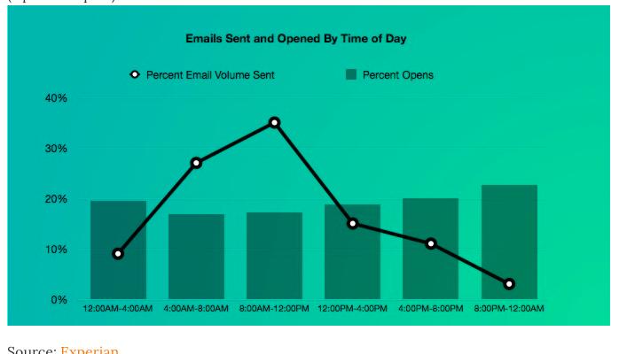 temps de marketing par courriel