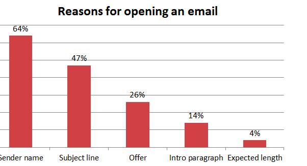raisons de l'ouverture de l'email marketing