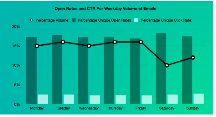 permission based email marketing open rates