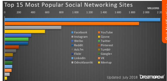 sitios de redes sociales populares