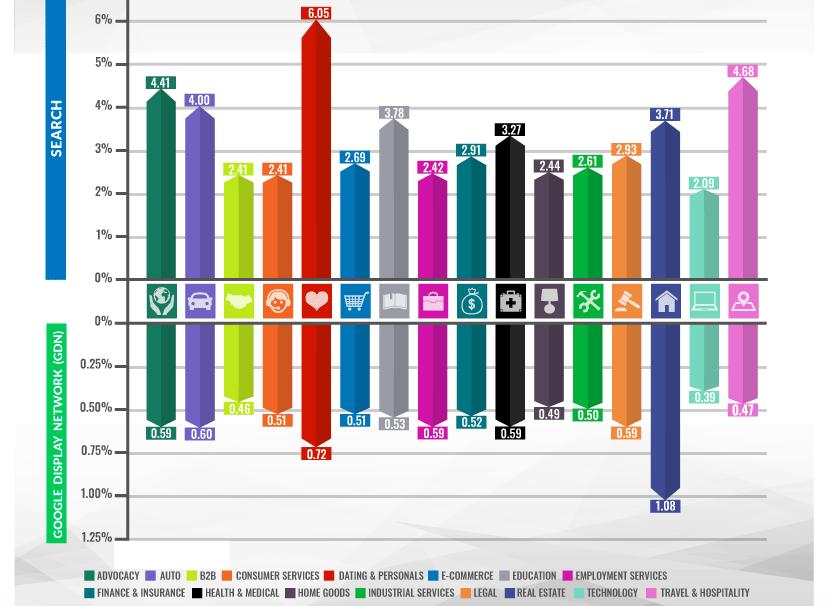 AdWords click through rates