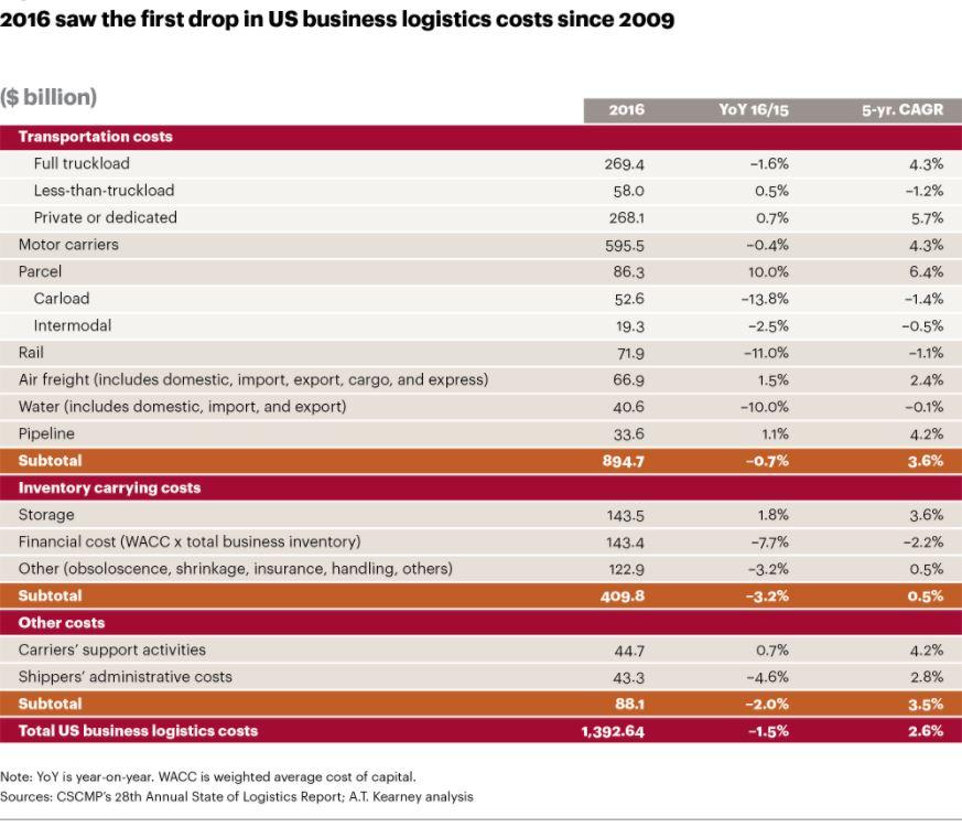 2017 State of Logistics