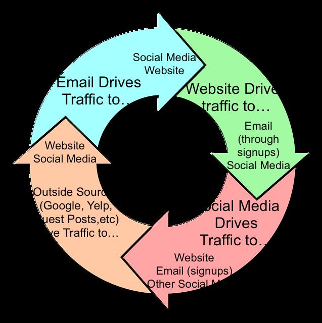 social media traffic sharing cycle