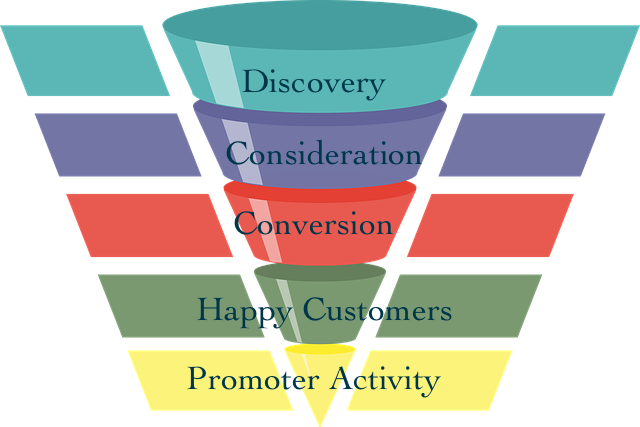 entonnoir de marketing de contenu