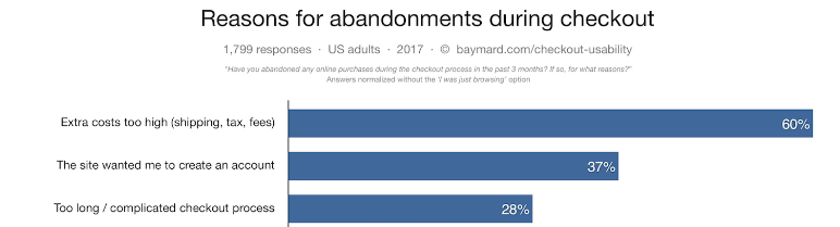reasons for abandonment statistics