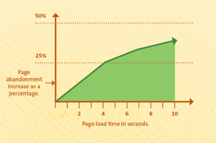 page load time vs page abandonement
