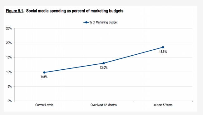 paid social media budgets
