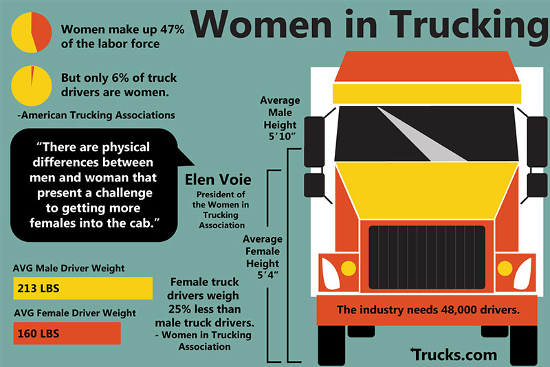 Female Drivers Infographic  - driver shortage